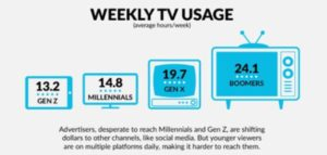 The Mediashop: Generation Z Is Coming