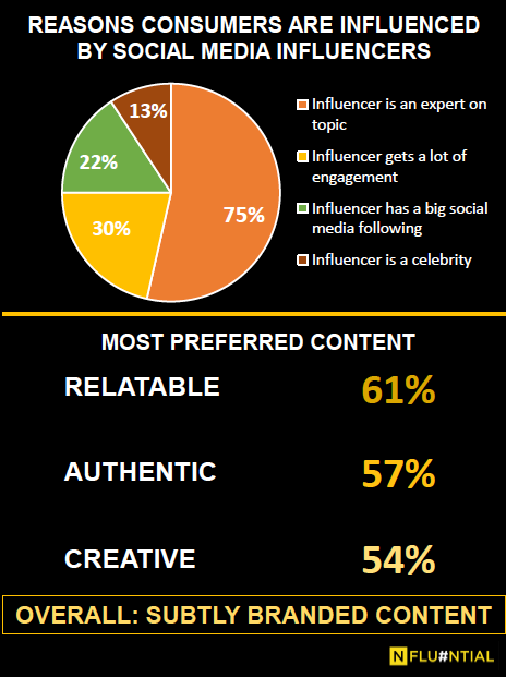 Nfluential SA Reveals The Impact Of Influencer's Social Media Content Through Digital Survey