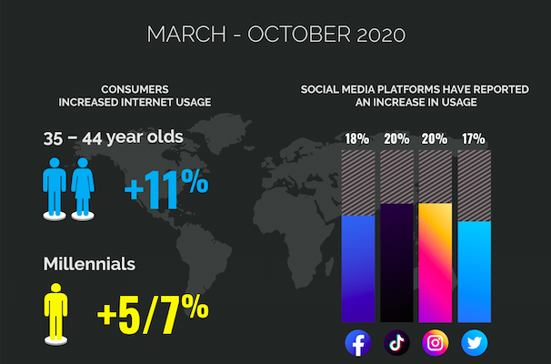 2020 Digital Wrap-Up For Brands