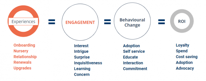 How Do You Get Customers To Engage With Your Digital Communications?