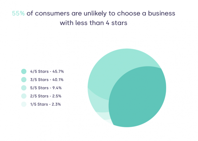 Social Places Survey Shows That Online Reviews Continue To Grow Exponentially